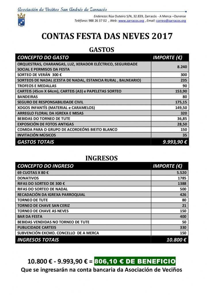 Balance económico festa das Neves Zarracós 2017